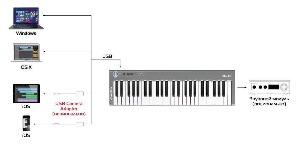 компактная MIDI-клавиатура
